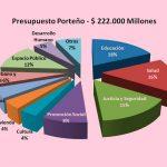 Más de 222 mil millones de pesos, el presupuesto de la Ciudad para 2018